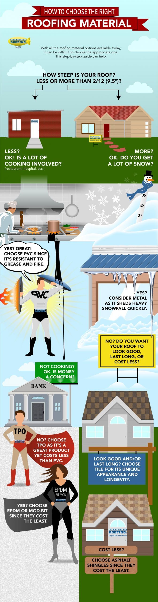 An info-graphic showing how to choose the right roofing material for your roof depending up its pitch
