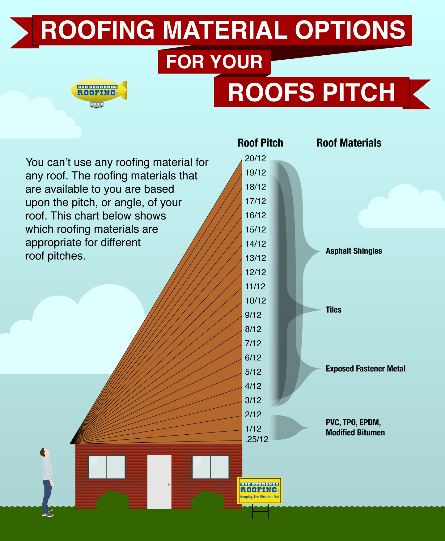 chart showing roofing material options based upon the pitch of a roof
