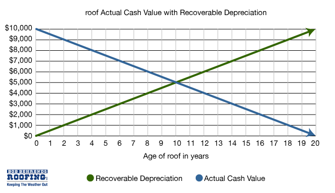 Chart showing Actual Cash Value and Recoverable Depreciation of an asphalt shingle roof