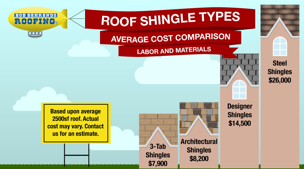 infographic showing the cost difference between various roof shingle types