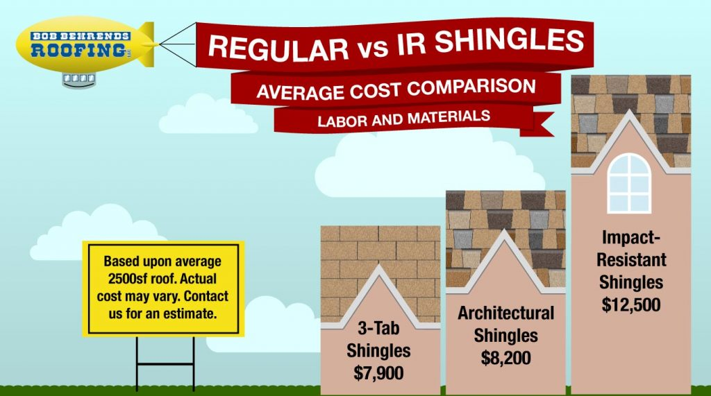 infographic showing cost comparison of 3-tab roofing shingles, architectural shingles, and impact resistant shingles